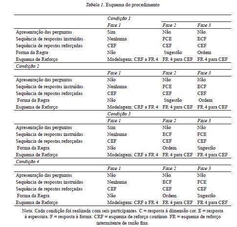 As quatro condições diferiam em dois aspectos  1) quanto à apresentação 37c8cb38bb493