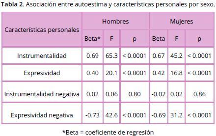 20a4c9ca5 Los rasgos de expresividad negativa (sumisión) se consideraron patológicos  dado que la relación con autoestima y depresión resultó inversa (Véanse  Tablas 2 ...