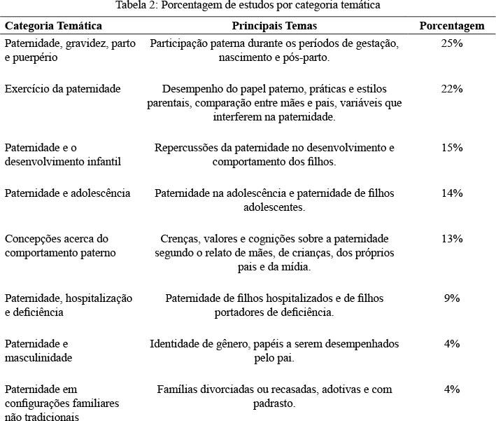 paternidade no brasil revisão sistemática de artigos empíricosdentro de cada categoria temática serão apresentados os principais resultados dos artigos de forma articulada