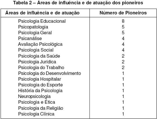 a pesquisa na formação de psicólogos brasileiros e suas políticasno brasil, as aplicações da psicologia nas diversas áreas de atuação começaram a disseminar se e entre as décadas de quarenta e cinqüenta do século passado,