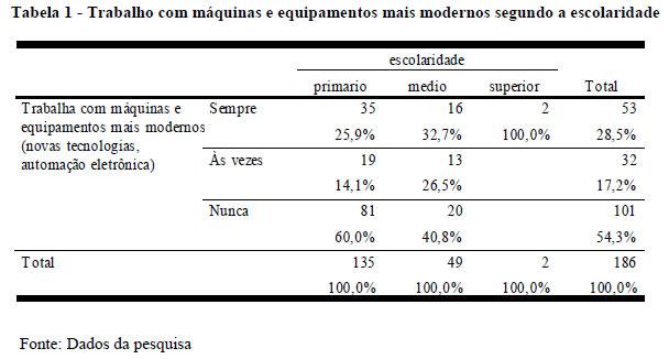 f79998936 A percentagem dos trabalhadores que têm ensino primário e que