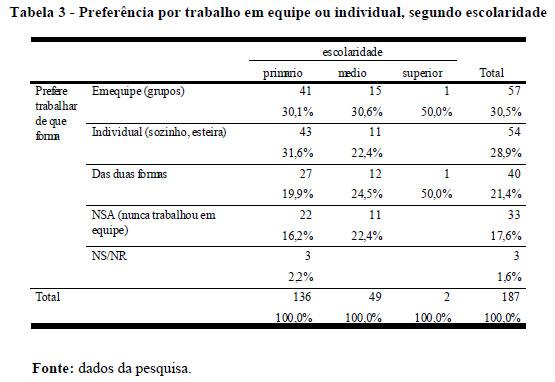 0fc3f8cd6 Percebe-se que, independente do nível educacional, as percentagens dos que  preferem trabalhar em equipe são muito semelhantes. Observe-se uma  diferença ...