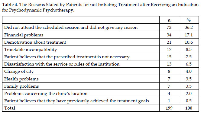 The indication and agreement to initiate treatment during