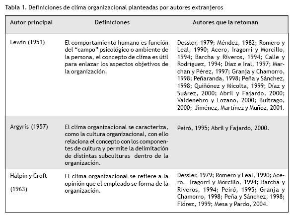 Panorama Sobre Los Estudios De Clima Organizacional En