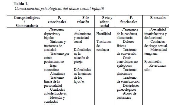 Sintomas de un hombre abusado sexualmente