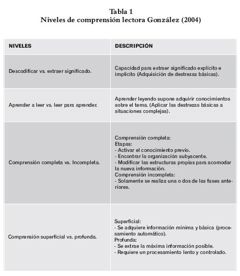 Comprensión Lectora Y Procesos Psicológicos