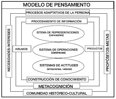 Concepto de estrategias cognitivas wikipedia