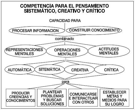 Cuales Son Los Pensamientos De Simon Bolivar Sobre La Educacion