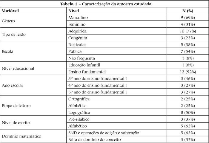 Protocolo Psicopedagógico De Avaliação Interdisciplinar De