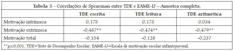 Relação Entre índice De Motivação Escolar E Desempenho