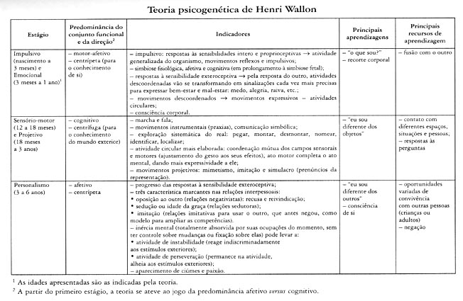 Afetividade E Processo Ensino Aprendizagem Contribuições De Henri