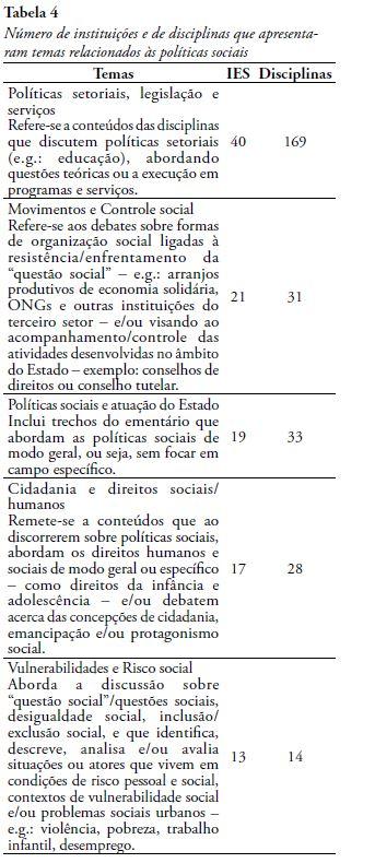 as políticas sociais nas disciplinas dos cursos de graduação em