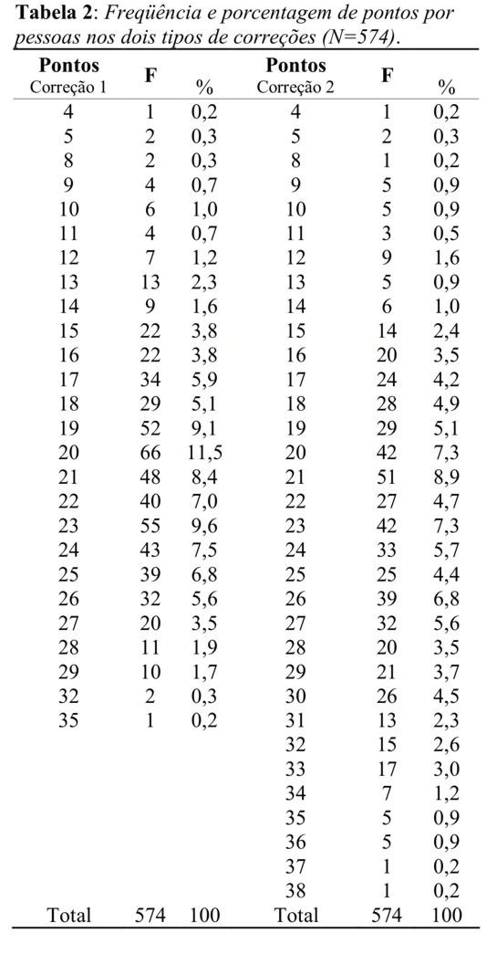 Observa-se que na situação 1 o número mínimo de acertos foi igual nas duas  situações (4 pontos). Já o número máximo de acertos 76d0f047fc4f2