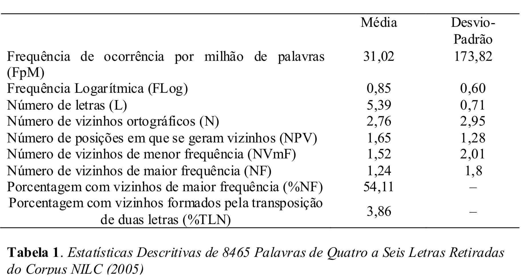 ortográfica das palavras do português e do inglês são diferentes #464646 1822 974