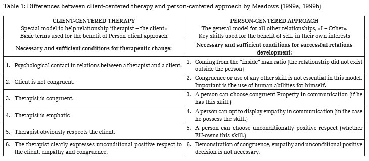Application Assignment: Gestalt Therapy Essay Sample