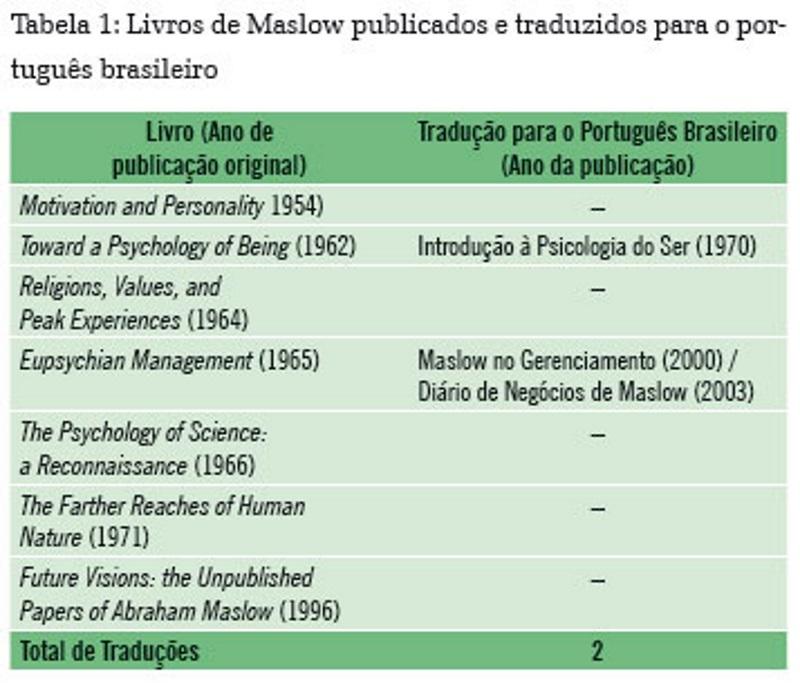 Psicologia Humanista De Abraham Maslow Recepção E