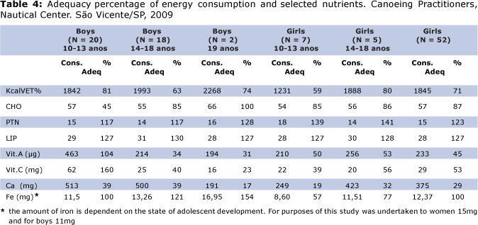 Teen nutritional needs