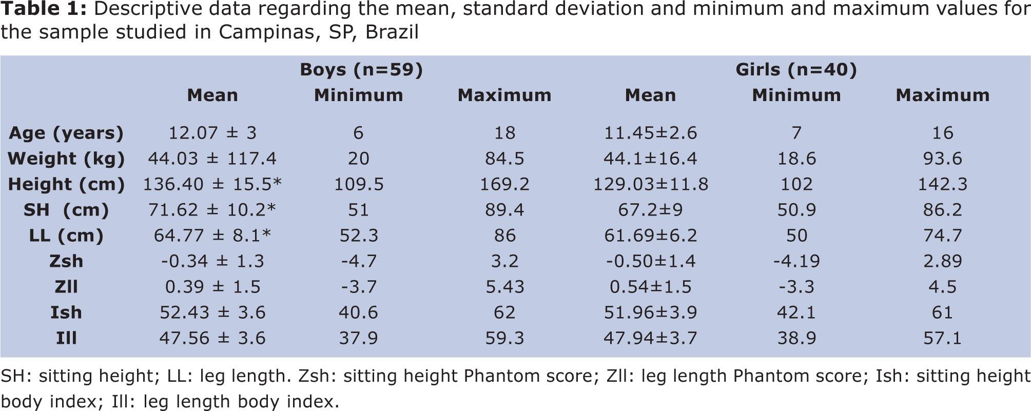 Standard or Z Score Calculator Formula amp Example Calculaion