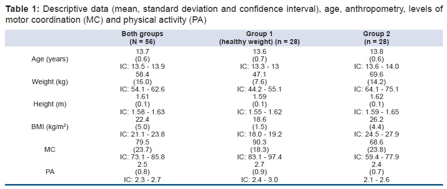 Associations between motor coordination and BMI in normal weight and