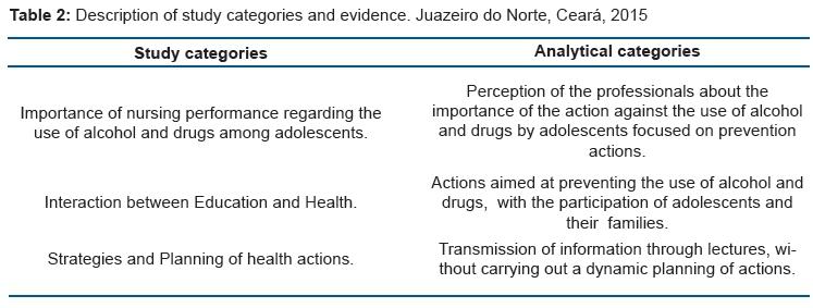aaa15923c Álcool e drogas na adolescência  processo de trabalho no programa ...