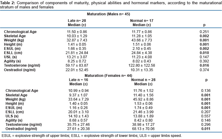Relationship between skeletal age, hormonal markers and physical