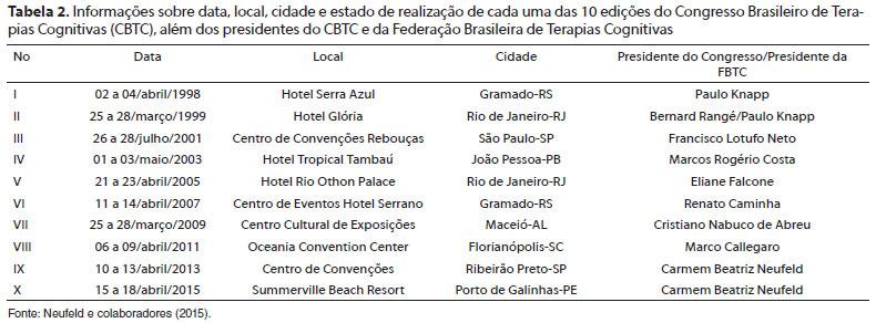 Contribuies da fbtc ao crescimento das terapias cognitivas no brasil essa distribuio parece refletir a histria das tccs no brasil que se iniciou nos estados do rio de janeiro e de so paulo rang guilhardi 1995 fandeluxe Images