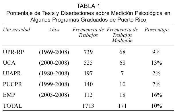 Perspectiva histórica sobre la medición psicológica en Puerto Rico