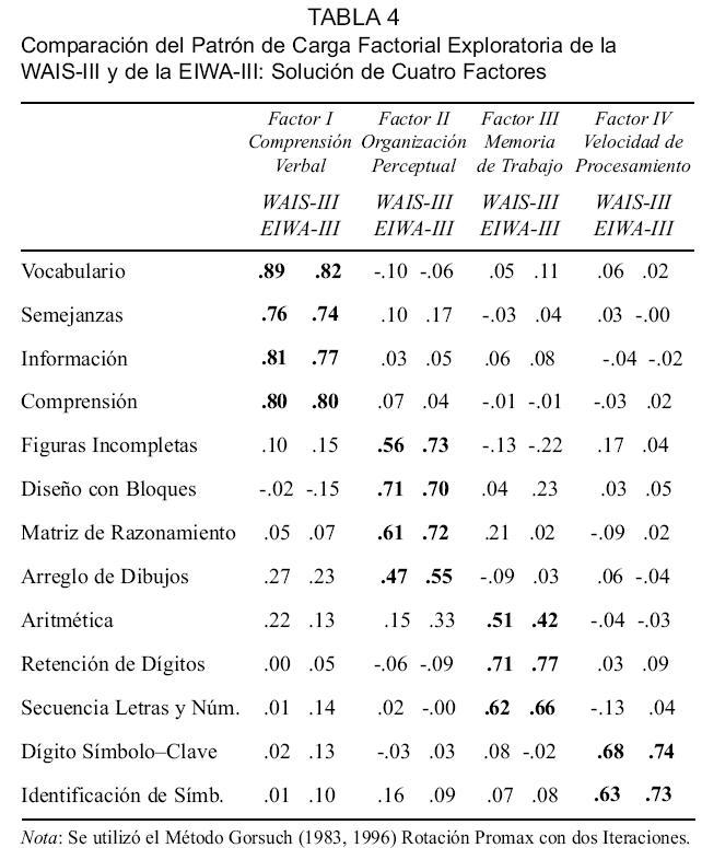 Estudios de validez de la Escala de Inteligencia Wechsler