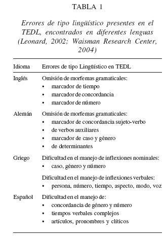 Propiedades Lingüísticas De Los Trastornos Específicos Del