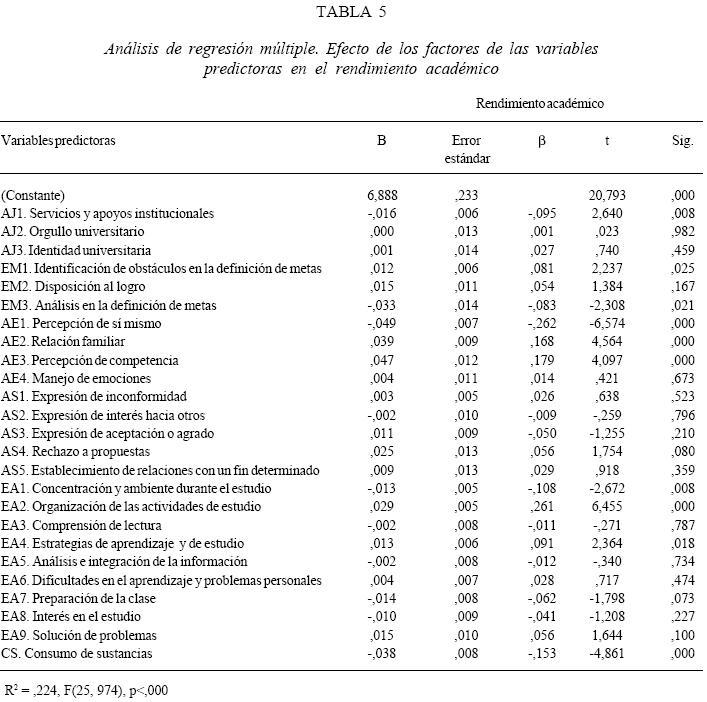 Variables Que Inciden En El Rendimiento Académico De