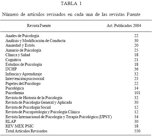 Revista Latinoamericana de Psicología - Impacto e ...