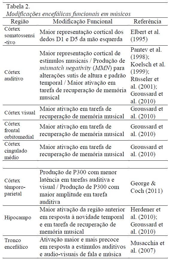 cdd9e868b8 Efeitos do treinamento musical no cérebro  aspectos neurais e cognitivos