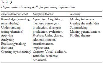 Simplicity in complex times: Six principles for teaching the gifted