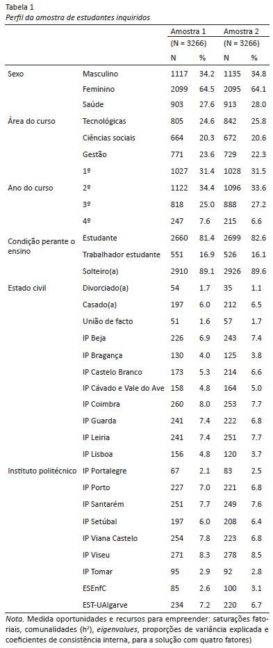 Empreendedorismo no ensino superior estudo psicomtrico da escala portugal tem vindo a combater o dfice em cultura empreendedora associado a um comportamento da populao portuguesa avesso ao risco e aposta na inovao fandeluxe Images