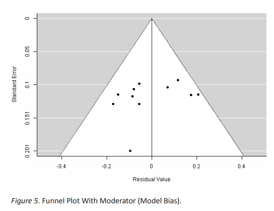 Work context and Burnout: confirmation of moderators from
