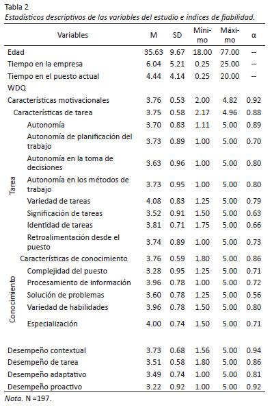 Factores Motivacionales De Diseño Del Trabajo Y Su Relación