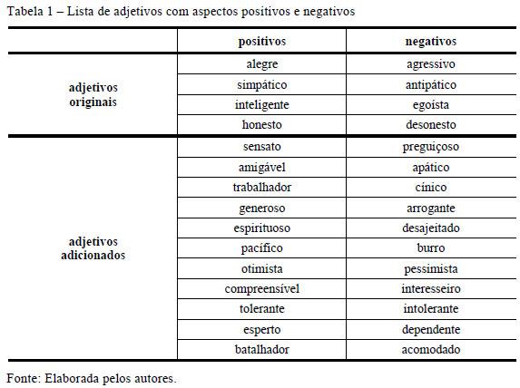 Lista De Adjetivos Em Portugues
