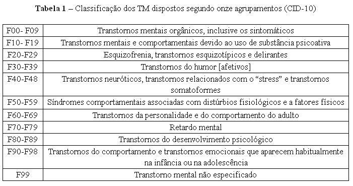 Psicopatologia e Semiologia dos Transtornos Mentais ...