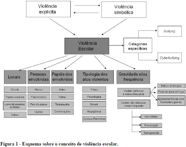 cb7ffe83eeb ... um esquema cujos aspectos apresentados serão discutidos ao longo do  texto. Um aspecto da definição de violência ...