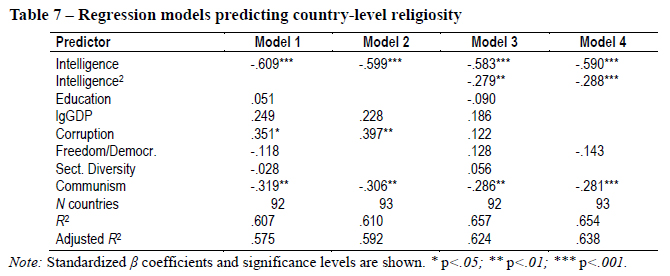 Believers, why does average IQ accurately predict atheism rates across 137 nations?