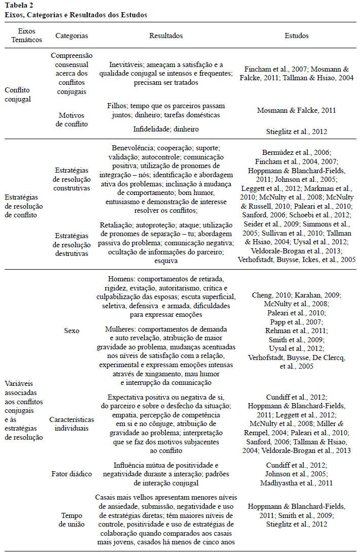 Conflito conjugal e estratgias de resoluo uma reviso no eixo i conflitos conjugais so apresentadas as categorias a compreenso consensual sobre os conflitos conjugais e b motivos dos conflitos fandeluxe Images