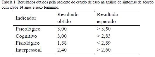 Considerando os resultados apresentados na Tabela 1 e segundo escores  apurados conforme manual da Escala de Stress de Adolescente 628cc5390b34e